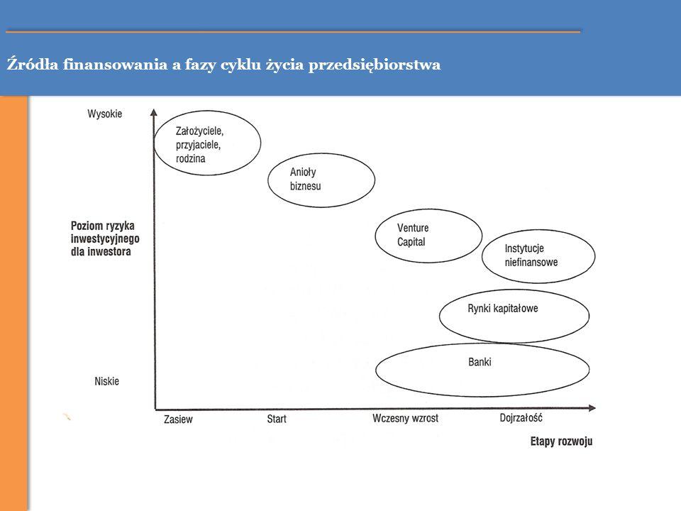 Źródła finansowania a fazy cyklu życia przedsiębiorstwa