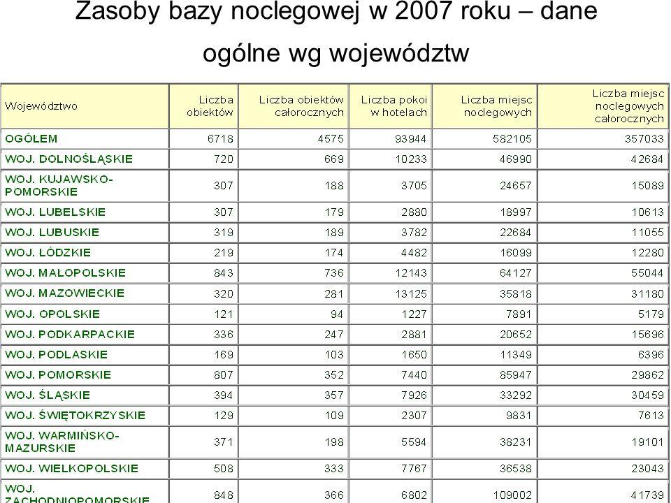 Zasoby bazy noclegowej w 2007 roku – dane ogólne wg województw