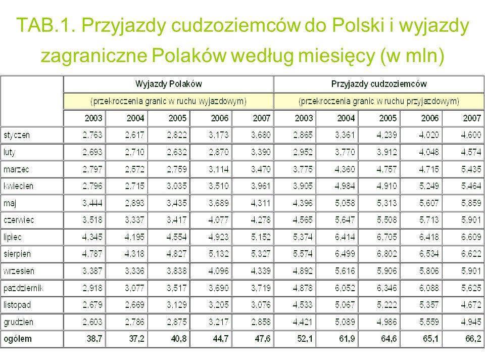TAB.1. Przyjazdy cudzoziemców do Polski i wyjazdy zagraniczne Polaków według miesięcy (w mln)