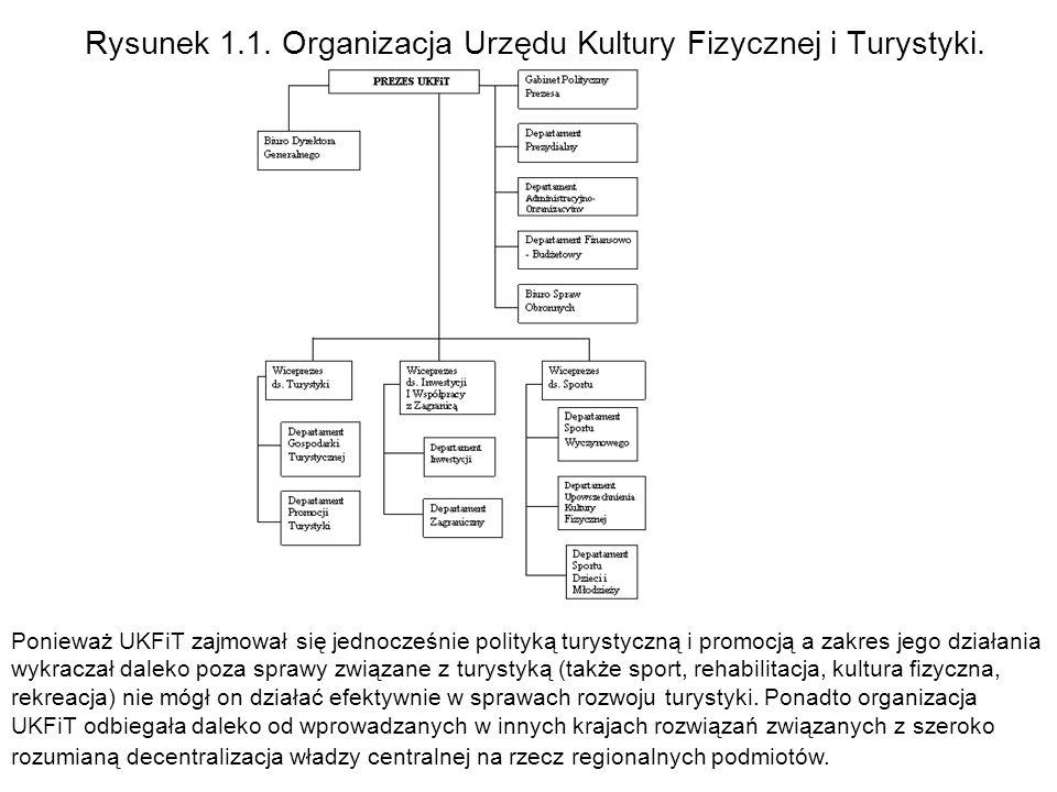 Rysunek 1.1. Organizacja Urzędu Kultury Fizycznej i Turystyki.