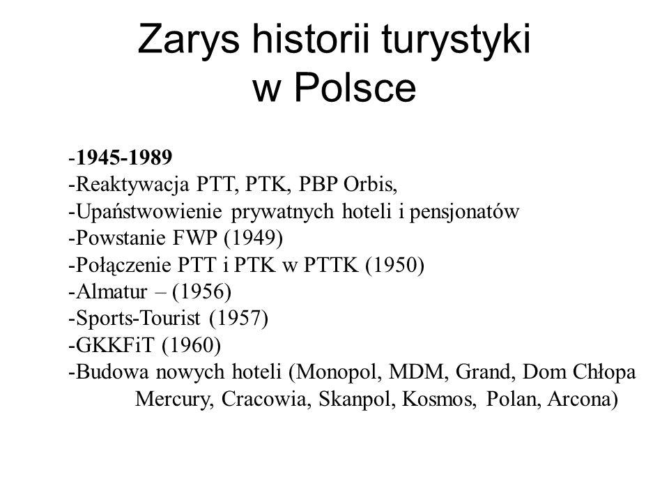 Zarys historii turystyki w Polsce