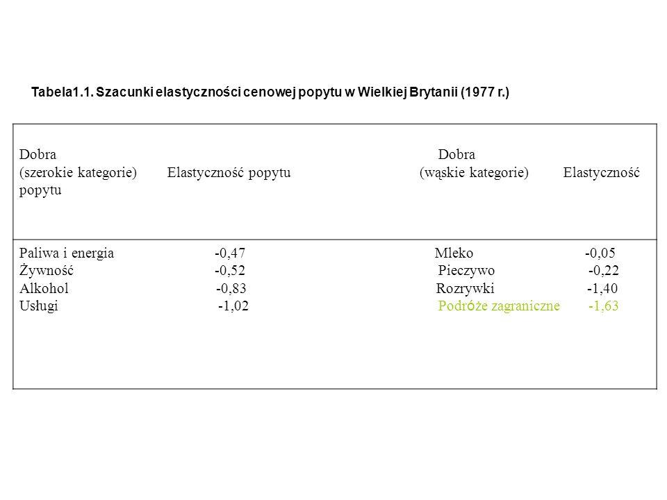 Paliwa i energia -0,47 Mleko -0,05 Żywność -0,52 Pieczywo -0,22