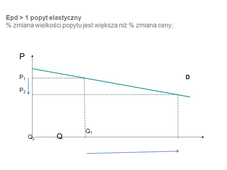 Epd > 1 popyt elastyczny % zmiana wielkości popytu jest większa niż % zmiana ceny;