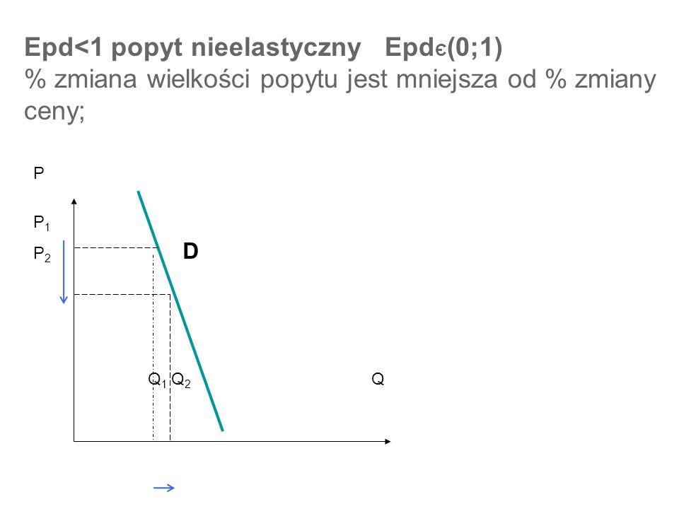 Epd<1 popyt nieelastyczny EpdЄ(0;1) % zmiana wielkości popytu jest mniejsza od % zmiany ceny;