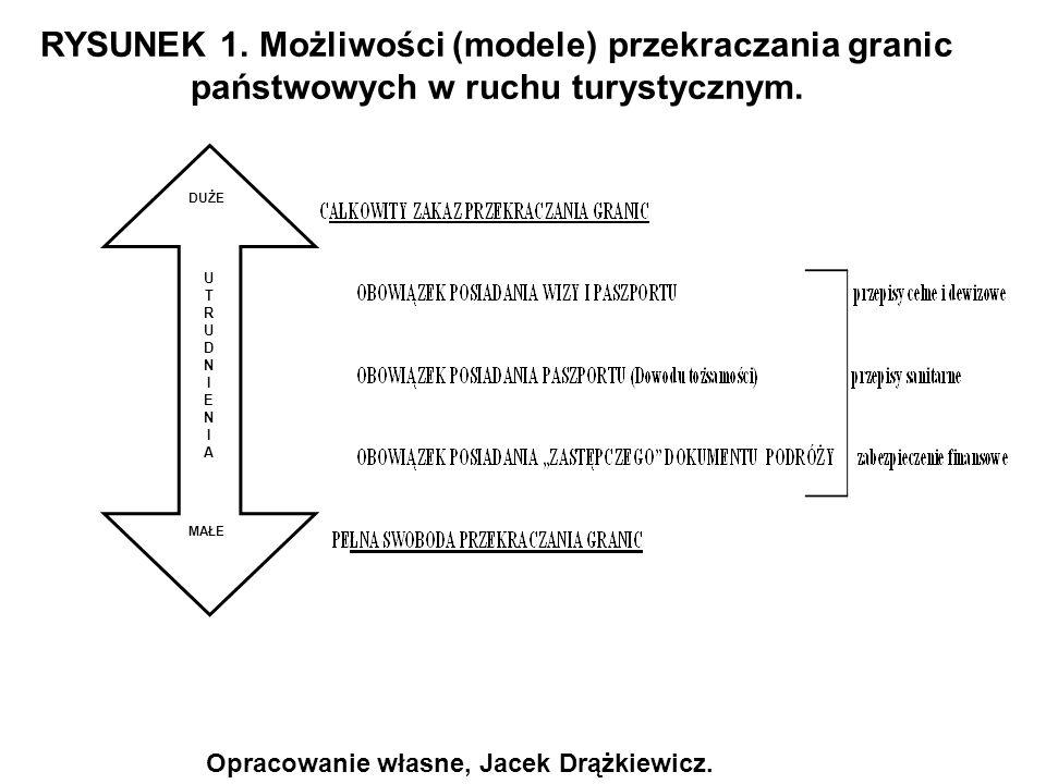 RYSUNEK 1. Możliwości (modele) przekraczania granic państwowych w ruchu turystycznym.