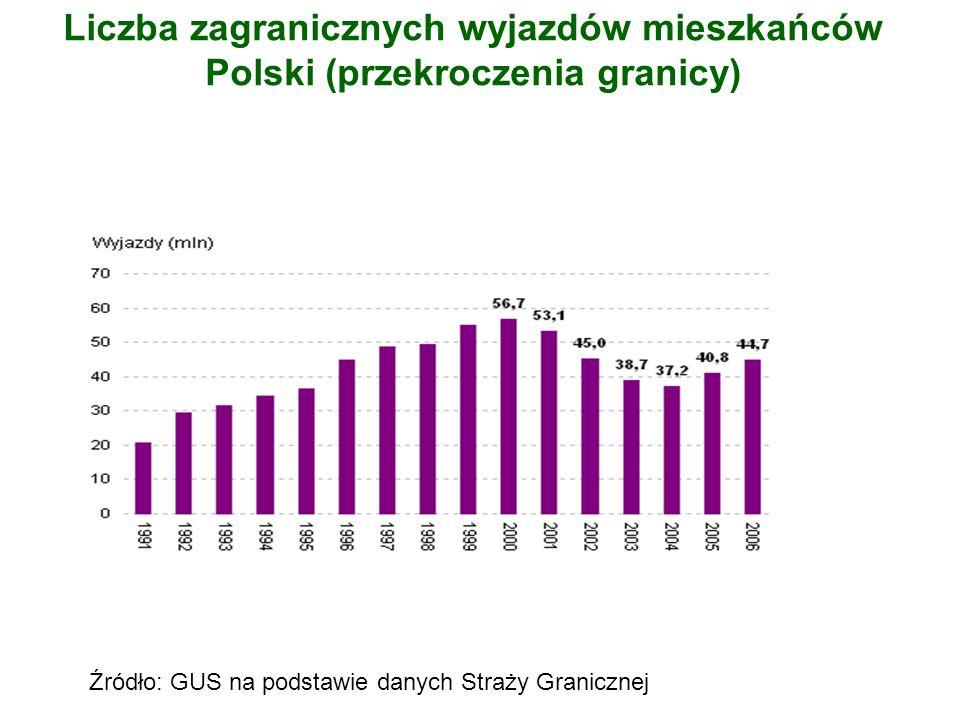 Liczba zagranicznych wyjazdów mieszkańców Polski (przekroczenia granicy)