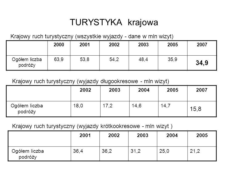 TURYSTYKA krajowa Krajowy ruch turystyczny (wszystkie wyjazdy - dane w mln wizyt) 2000. 2001. 2002.