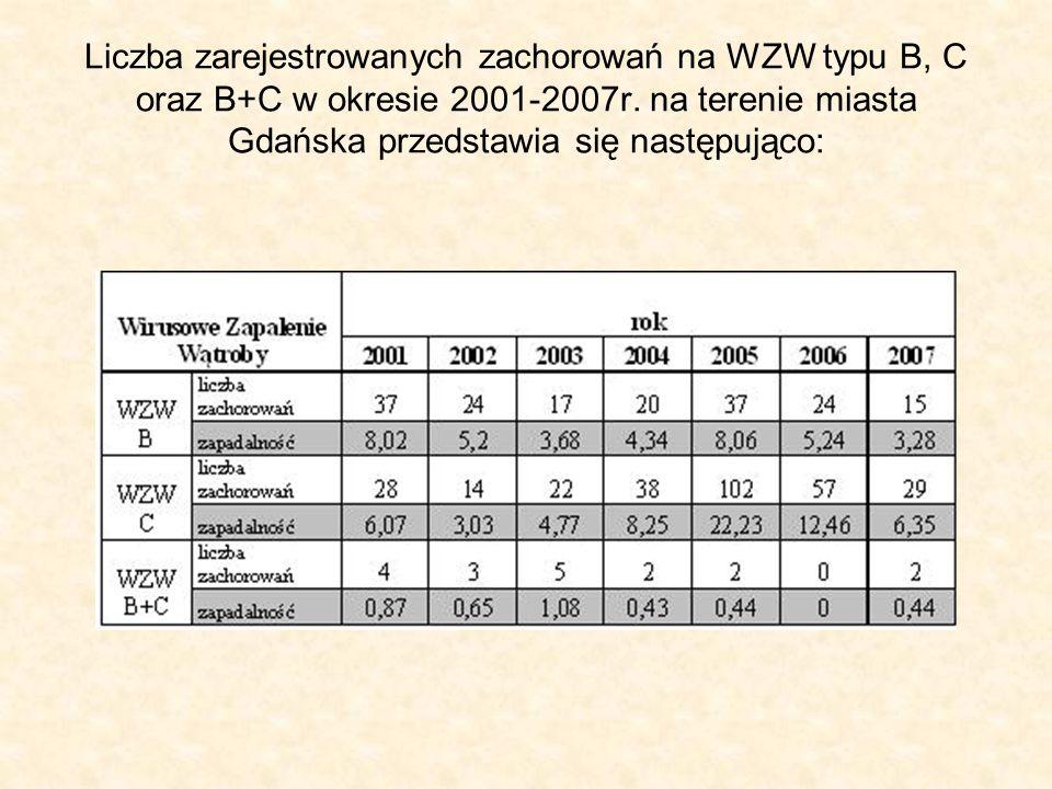 Liczba zarejestrowanych zachorowań na WZW typu B, C oraz B+C w okresie 2001-2007r.