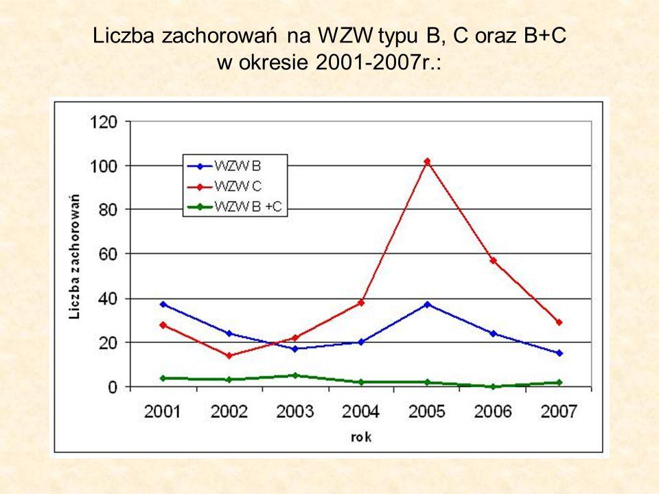 Liczba zachorowań na WZW typu B, C oraz B+C w okresie 2001-2007r.: