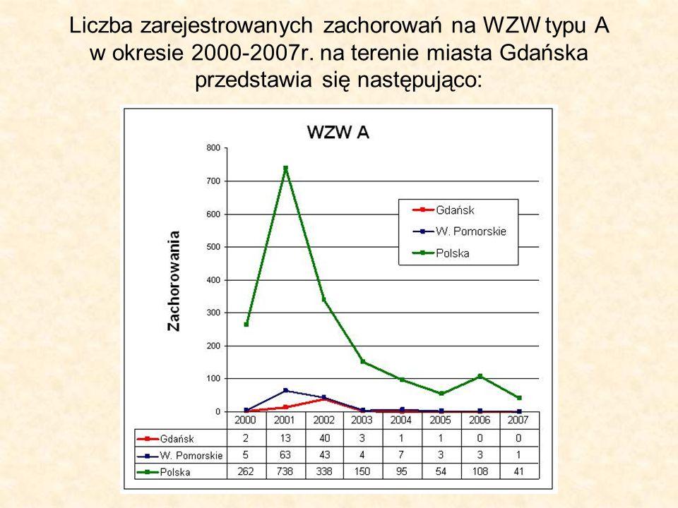 Liczba zarejestrowanych zachorowań na WZW typu A w okresie 2000-2007r