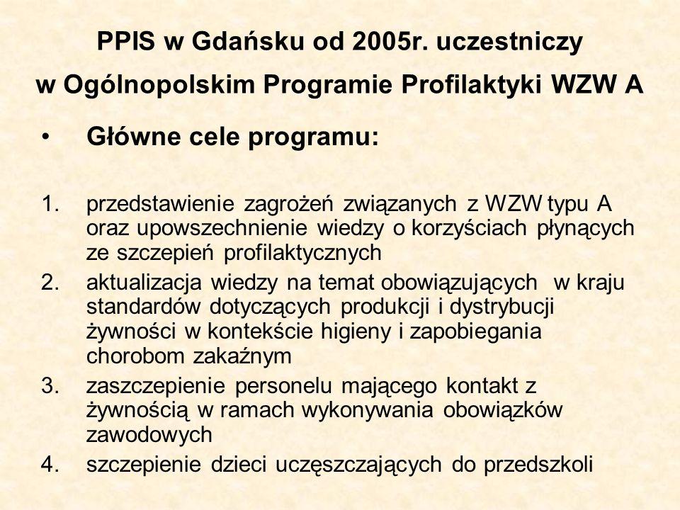 PPIS w Gdańsku od 2005r. uczestniczy w Ogólnopolskim Programie Profilaktyki WZW A