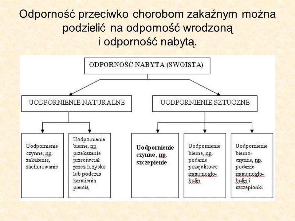 Odporność przeciwko chorobom zakaźnym można podzielić na odporność wrodzoną i odporność nabytą.