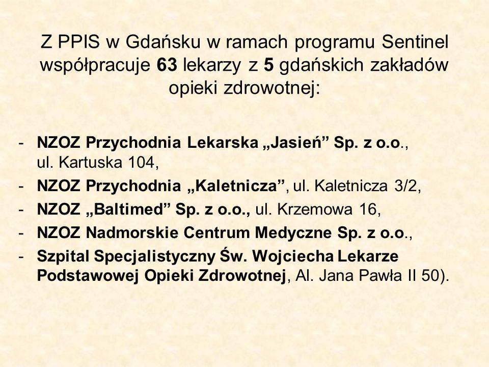 Z PPIS w Gdańsku w ramach programu Sentinel współpracuje 63 lekarzy z 5 gdańskich zakładów opieki zdrowotnej:
