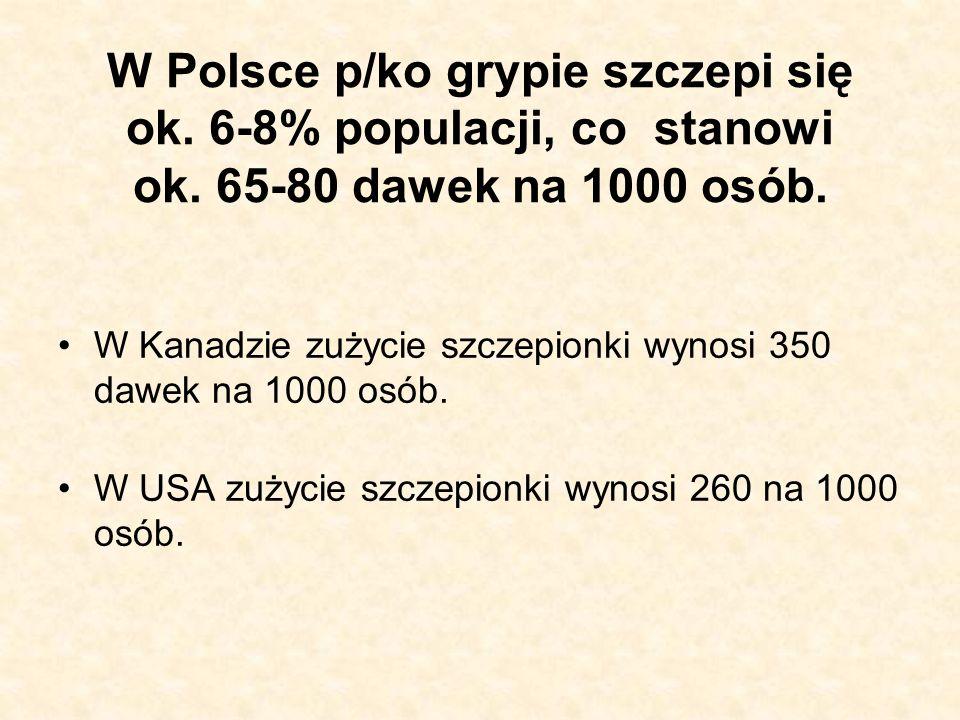 W Polsce p/ko grypie szczepi się ok. 6-8% populacji, co stanowi ok