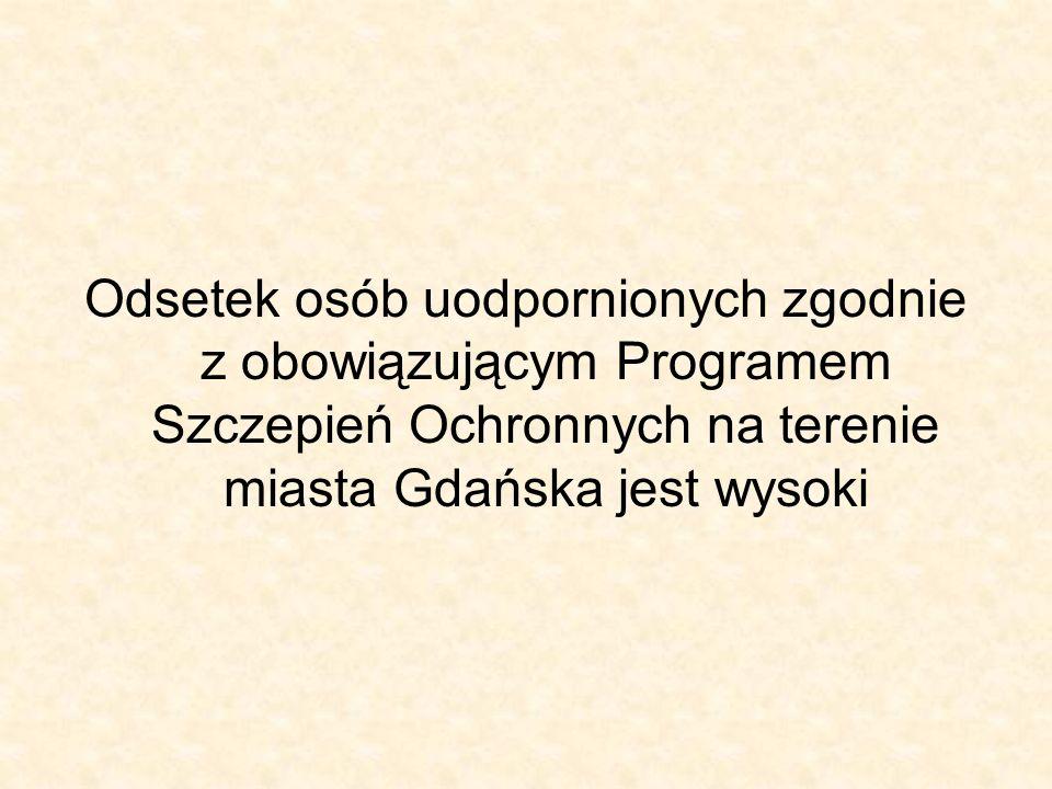 Odsetek osób uodpornionych zgodnie z obowiązującym Programem Szczepień Ochronnych na terenie miasta Gdańska jest wysoki