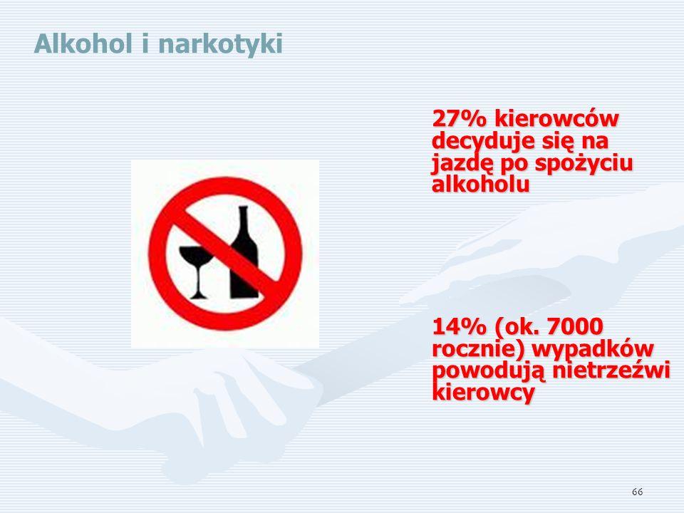 Alkohol i narkotyki 27% kierowców decyduje się na jazdę po spożyciu alkoholu.