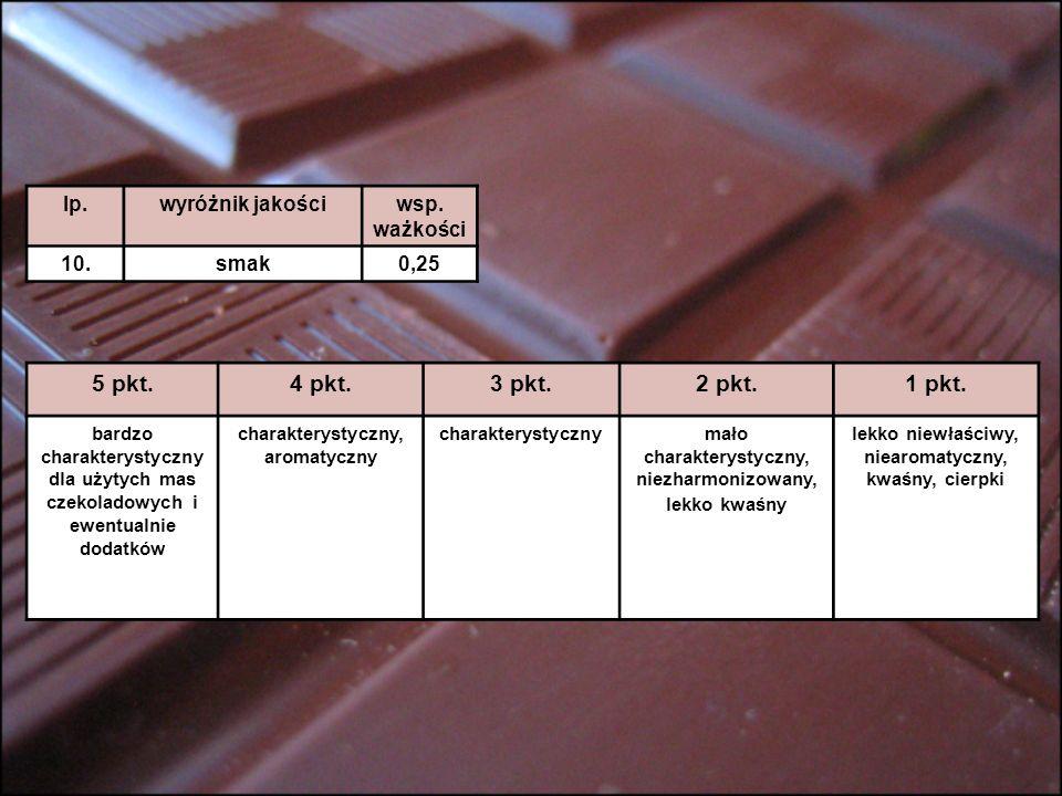 5 pkt. 4 pkt. 3 pkt. 2 pkt. 1 pkt. lp. wyróżnik jakości wsp. ważkości