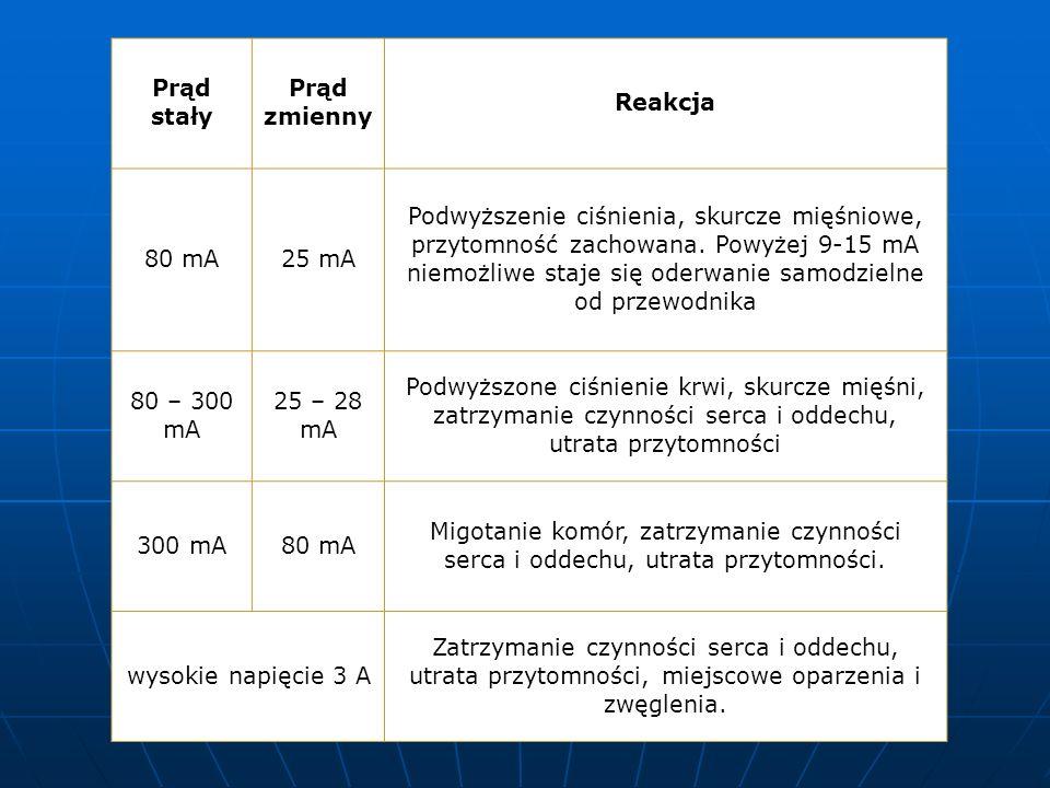 Reakcje organizmu (wg. Koeppena) na różne rozdaje prądu prezentuje tabela poniżej: