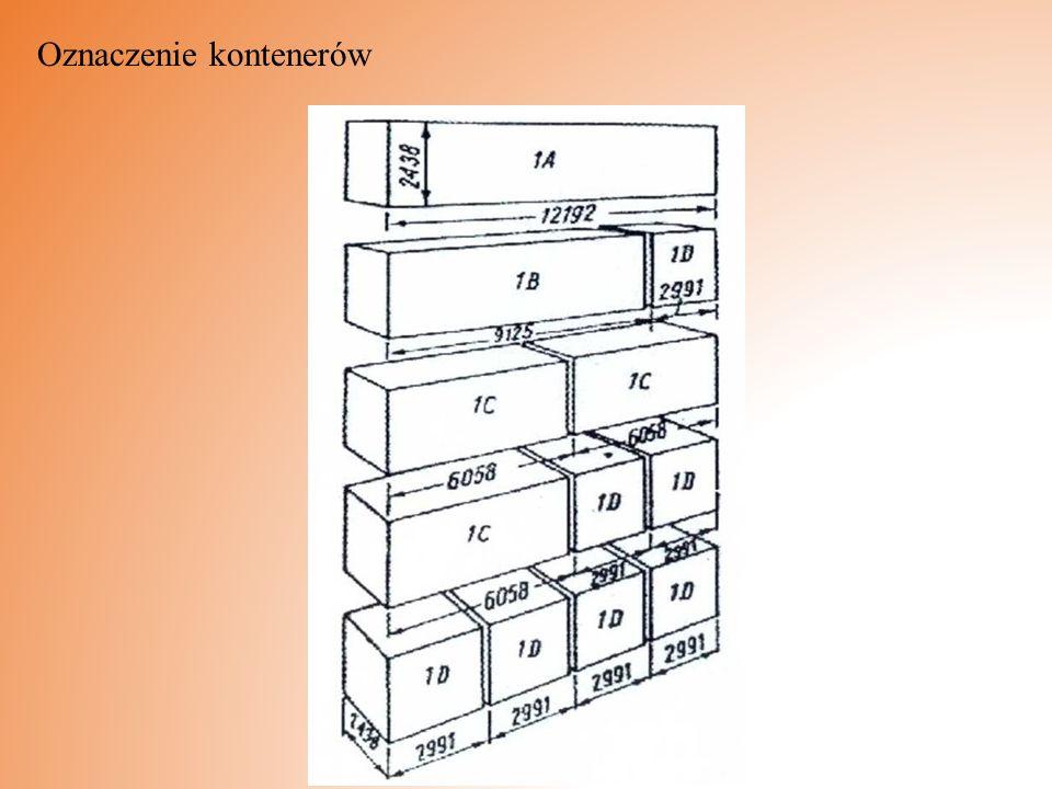 Oznaczenie kontenerów