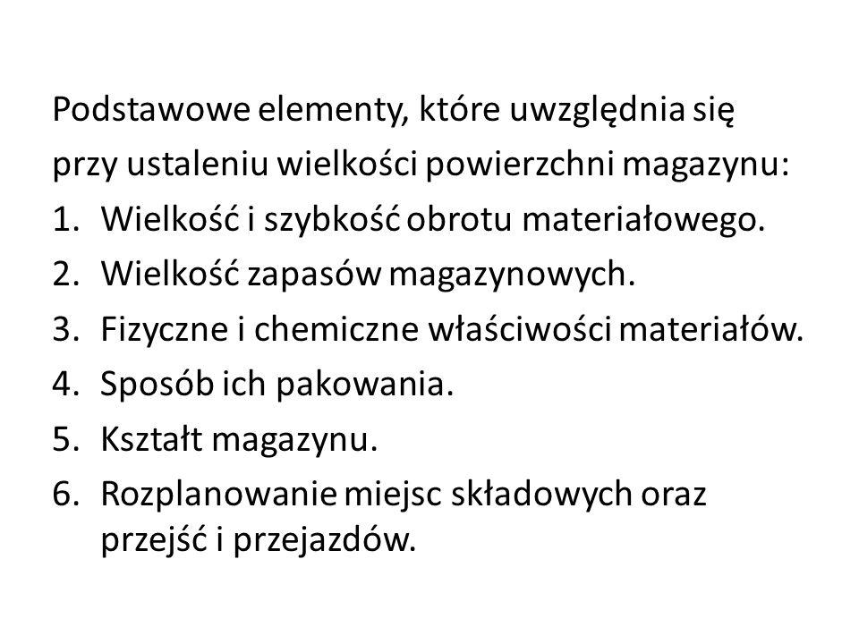 Podstawowe elementy, które uwzględnia się