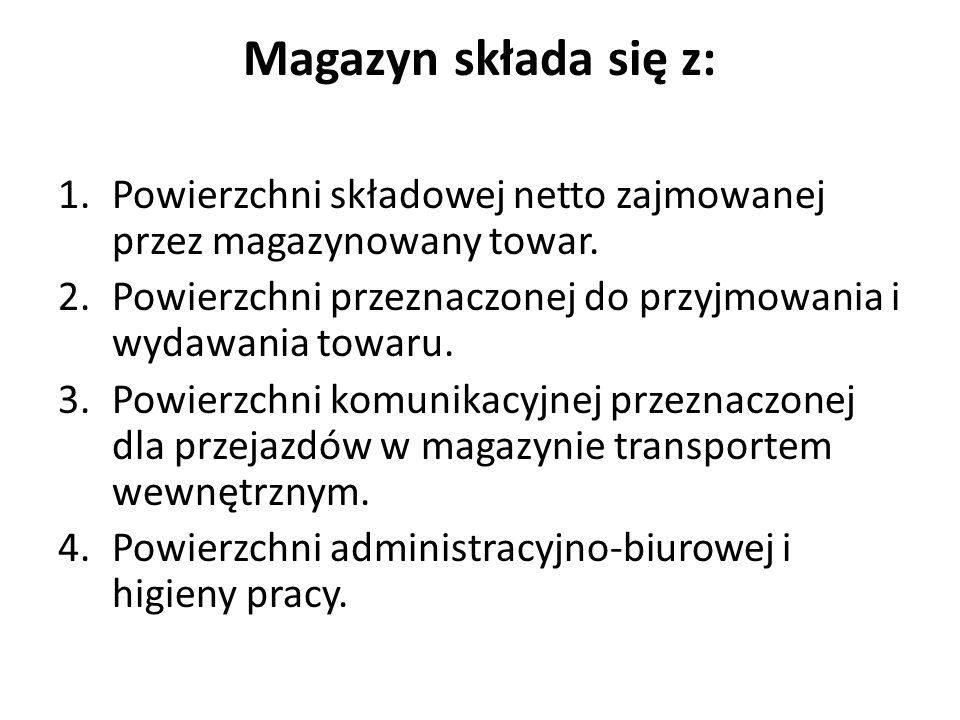 Magazyn składa się z: Powierzchni składowej netto zajmowanej przez magazynowany towar. Powierzchni przeznaczonej do przyjmowania i wydawania towaru.