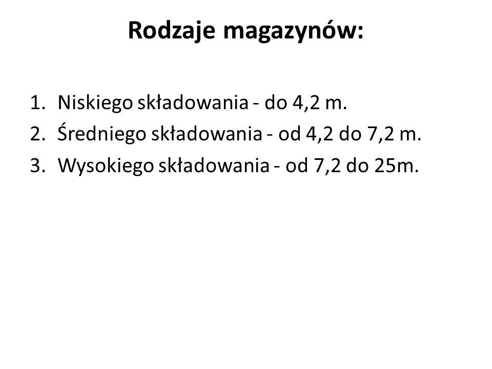 Rodzaje magazynów: Niskiego składowania - do 4,2 m.