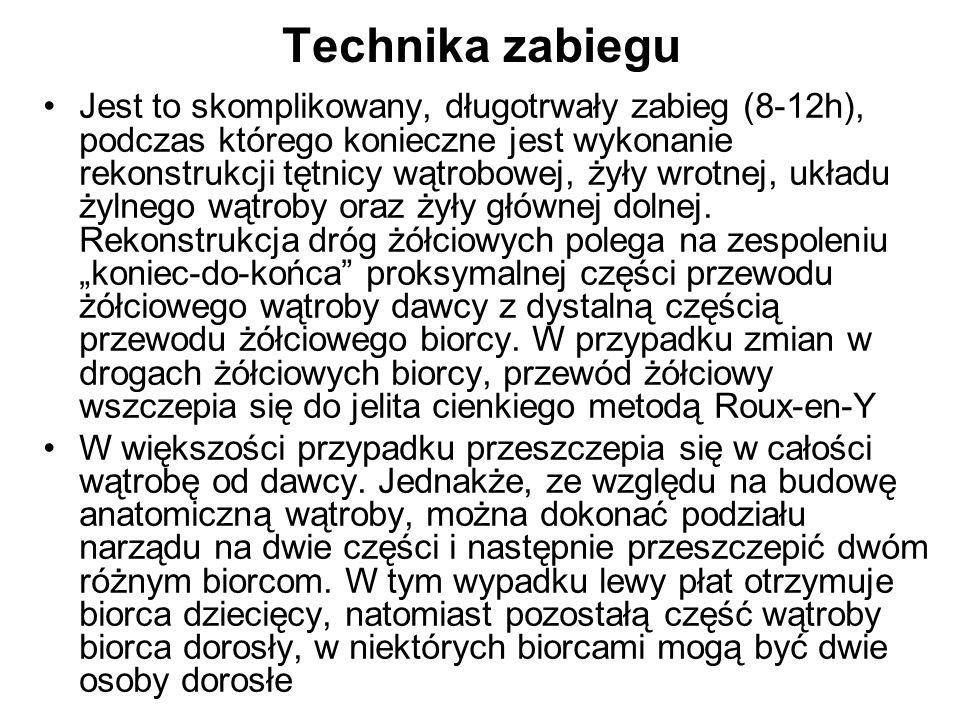 Technika zabiegu