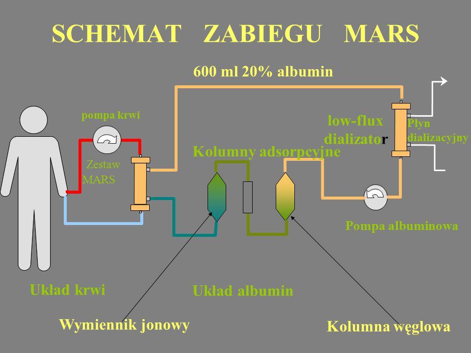 SCHEMAT ZABIEGU MARS 600 ml 20% albumin low-flux dializator