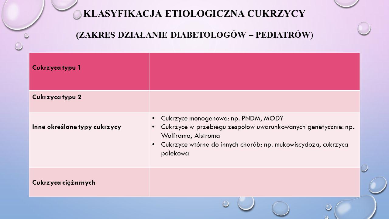 Klasyfikacja etiologiczna cukrzycy (Zakres działanie diabetologów – pediatrów)
