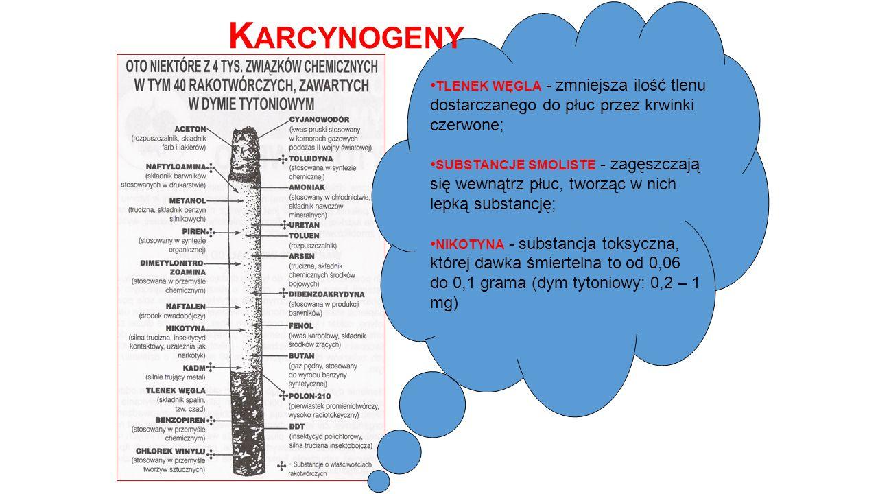 Karcynogeny tlenek węgla - zmniejsza ilość tlenu dostarczanego do płuc przez krwinki czerwone;