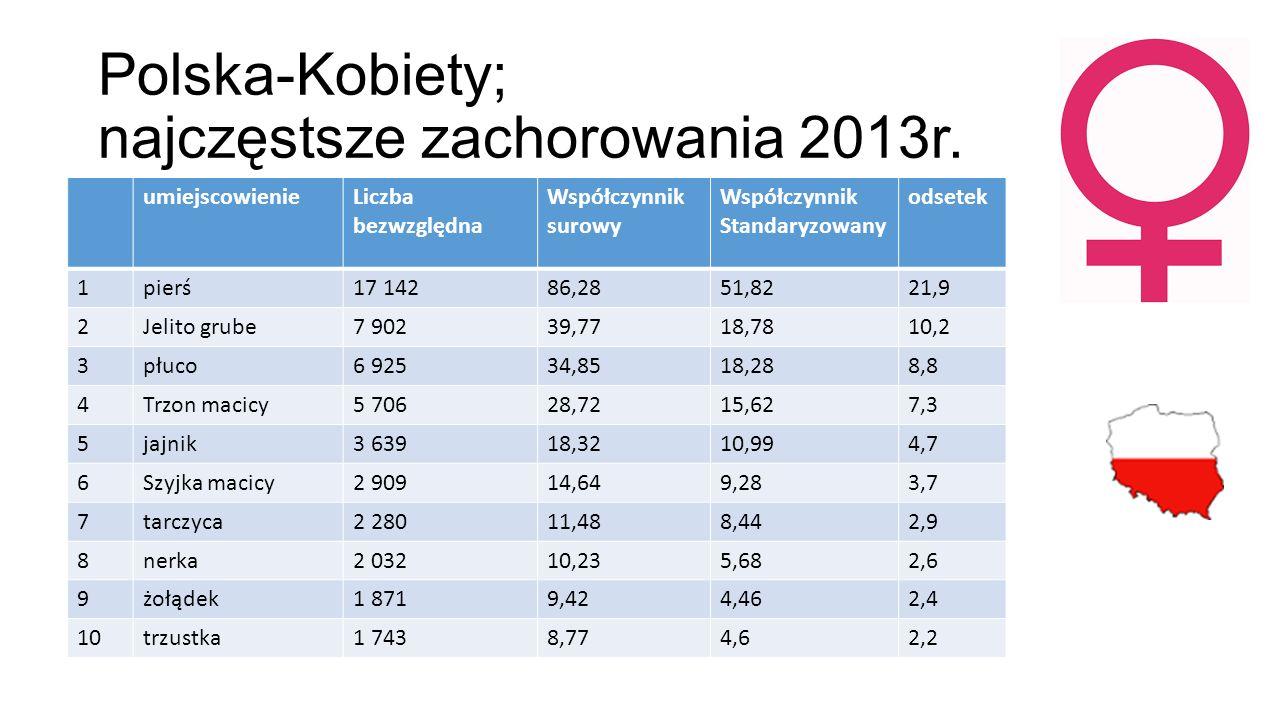 Polska-Kobiety; najczęstsze zachorowania 2013r.