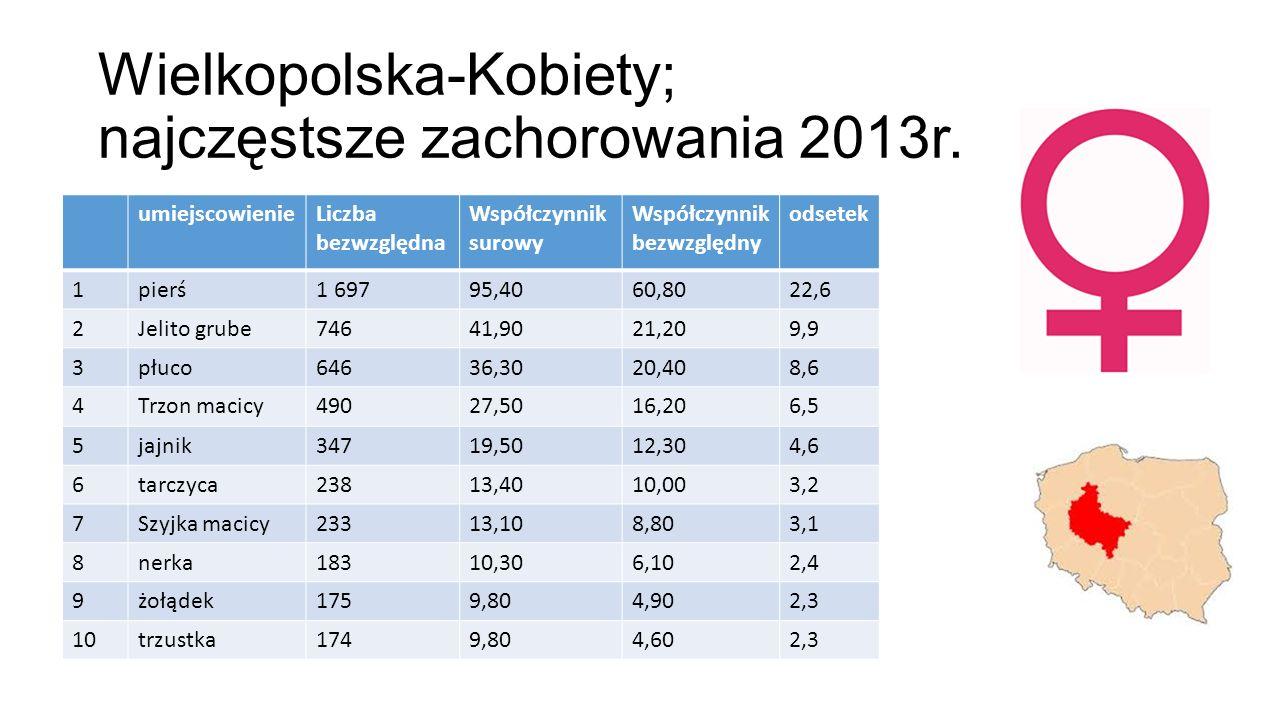 Wielkopolska-Kobiety; najczęstsze zachorowania 2013r.