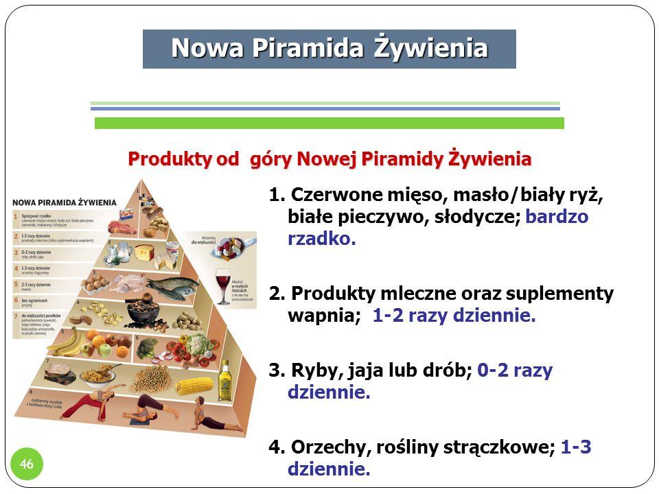 Nowa Piramida Żywienia Produkty od góry Nowej Piramidy Żywienia