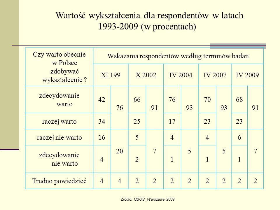 Wartość wykształcenia dla respondentów w latach 1993-2009 (w procentach)