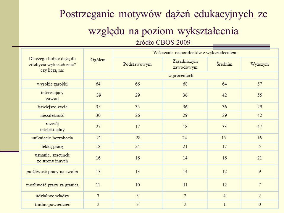 Postrzeganie motywów dążeń edukacyjnych ze względu na poziom wykształcenia źródło CBOS 2009