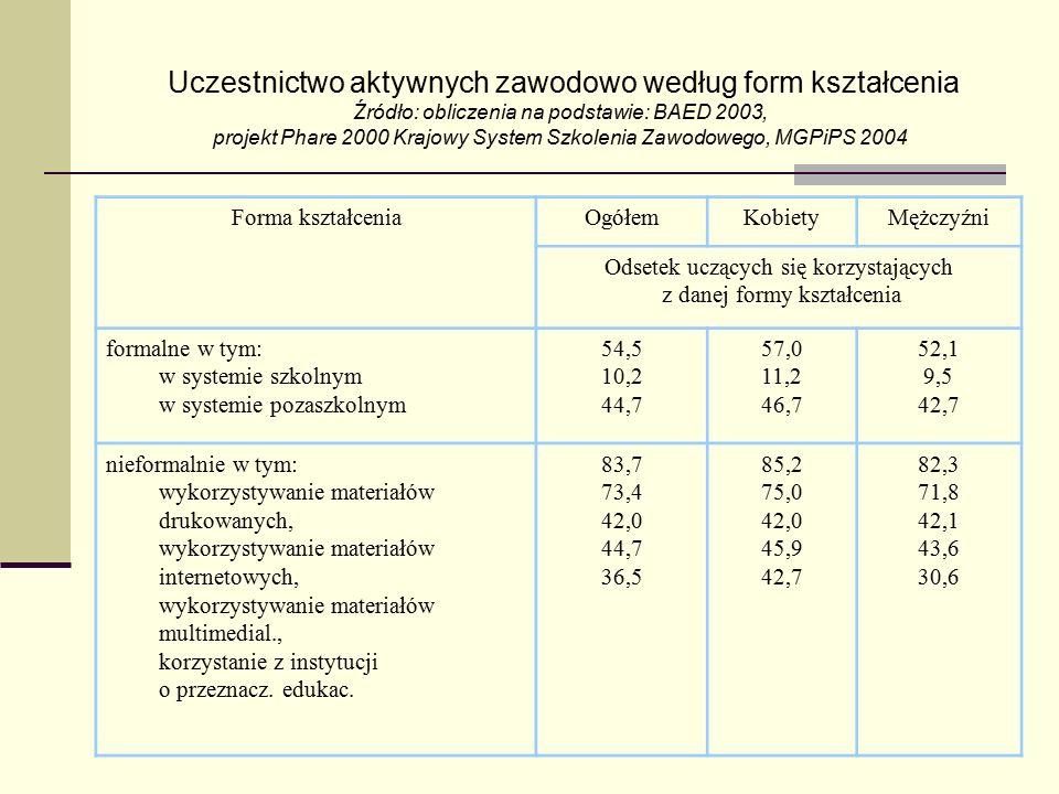Uczestnictwo aktywnych zawodowo według form kształcenia Źródło: obliczenia na podstawie: BAED 2003, projekt Phare 2000 Krajowy System Szkolenia Zawodowego, MGPiPS 2004
