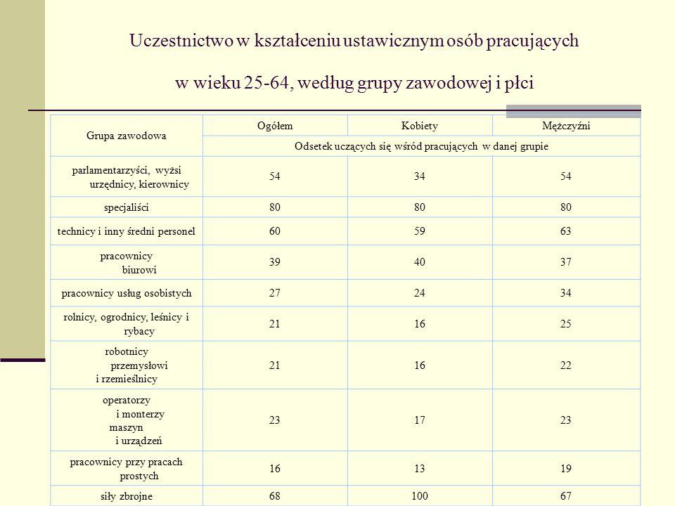 Uczestnictwo w kształceniu ustawicznym osób pracujących w wieku 25-64, według grupy zawodowej i płci