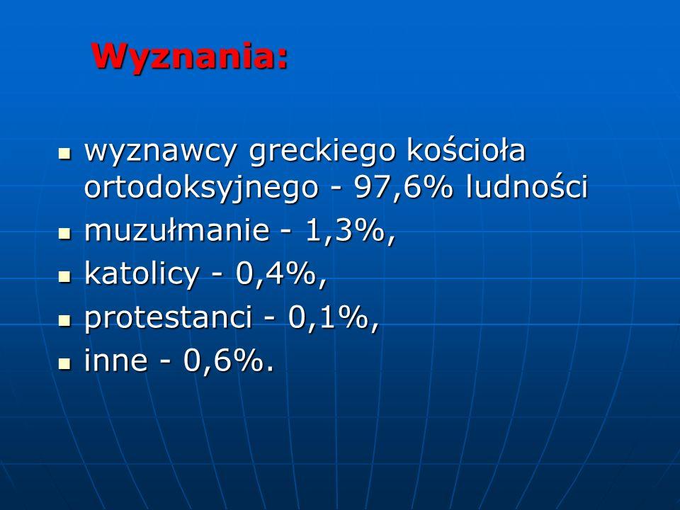 Wyznania: wyznawcy greckiego kościoła ortodoksyjnego - 97,6% ludności. muzułmanie - 1,3%, katolicy - 0,4%,