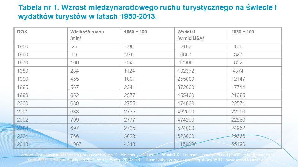 Tabela nr 1. Wzrost międzynarodowego ruchu turystycznego na świecie i wydatków turystów w latach 1950-2013.