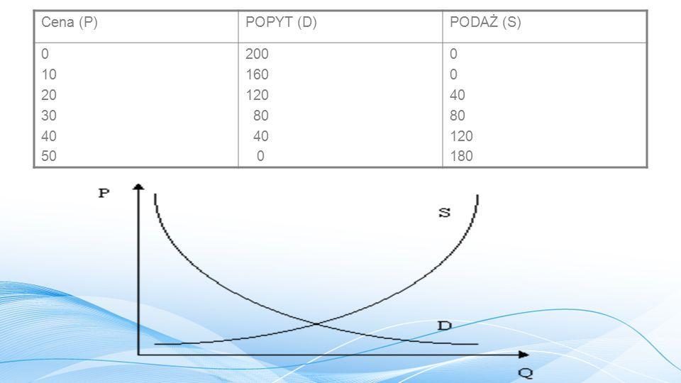 Cena (P) POPYT (D) PODAŻ (S) 10 20 30 40 50 200 160 120 80 180 104