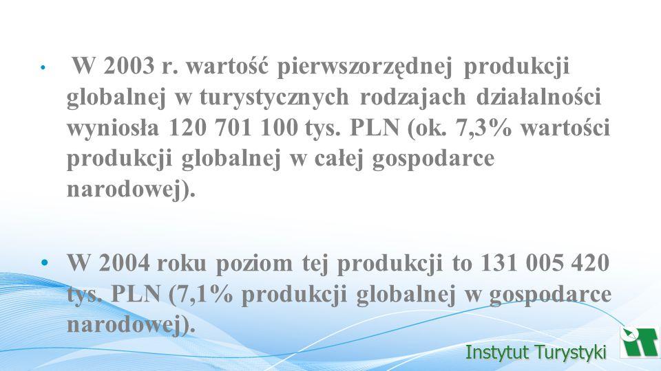 W 2003 r. wartość pierwszorzędnej produkcji globalnej w turystycznych rodzajach działalności wyniosła 120 701 100 tys. PLN (ok. 7,3% wartości produkcji globalnej w całej gospodarce narodowej).