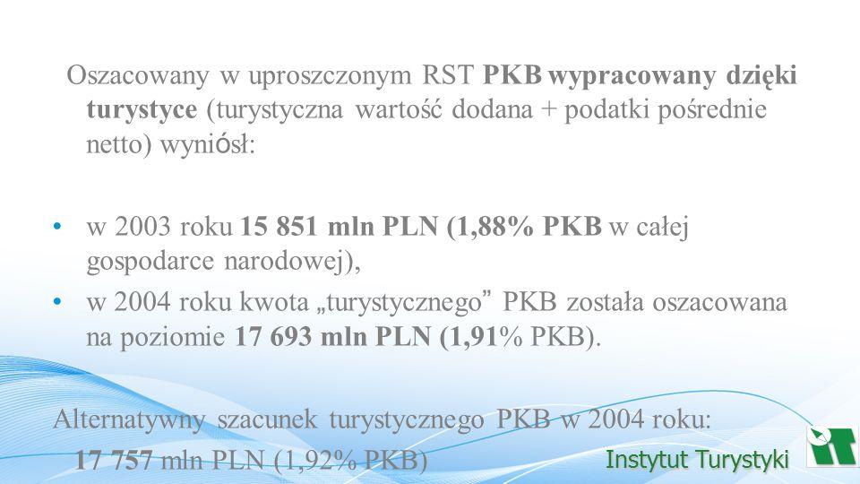 w 2003 roku 15 851 mln PLN (1,88% PKB w całej gospodarce narodowej),