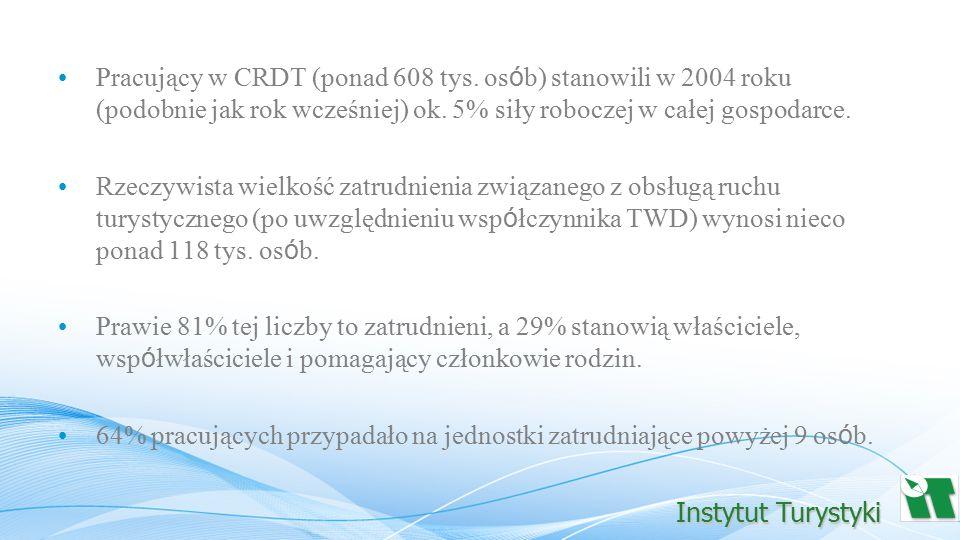 Pracujący w CRDT (ponad 608 tys