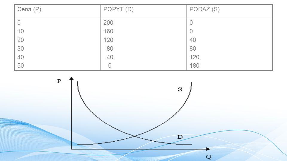 Cena (P) POPYT (D) PODAŻ (S) 10 20 30 40 50 200 160 120 80 180