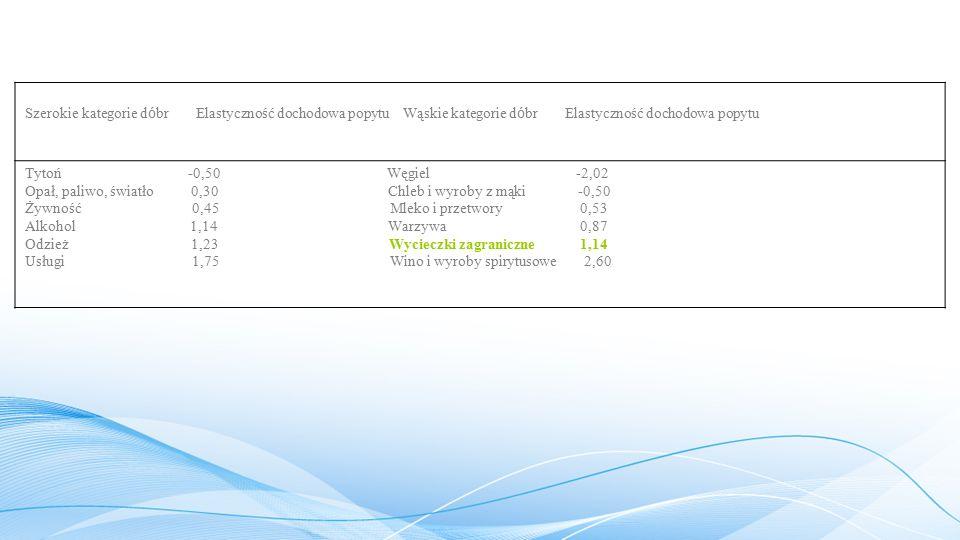 Tabela1.1. Szacunki elastyczności cenowej popytu w Wielkiej Brytanii (1977 r.)