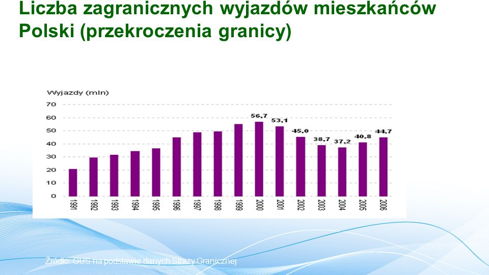 Źródło: GUS na podstawie danych Straży Granicznej