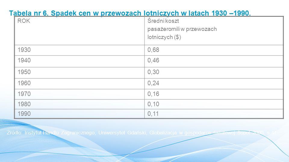Tabela nr 6. Spadek cen w przewozach lotniczych w latach 1930 –1990.