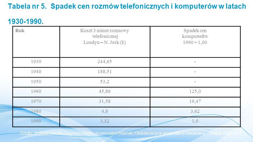 Tabela nr 5. Spadek cen rozmów telefonicznych i komputerów w latach 1930-1990.