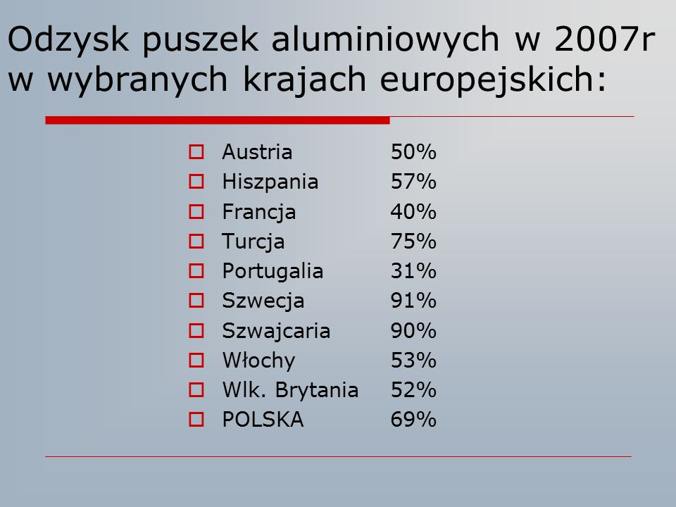 Odzysk puszek aluminiowych w 2007r w wybranych krajach europejskich:
