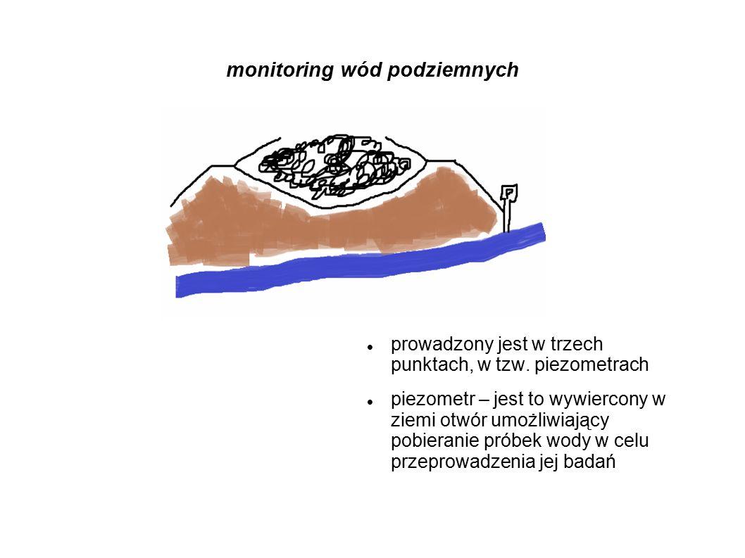 monitoring wód podziemnych